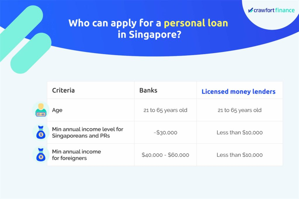 Infographic on the eligibility criteria for a personal loan in Singapore