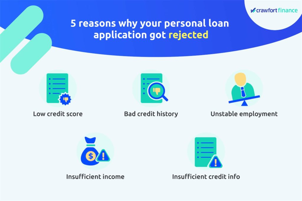 Infographic on reasons why loan application might have been rejected