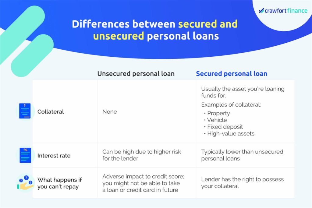 Infographic on the differences between secured and unsecured personal loans in Singapore