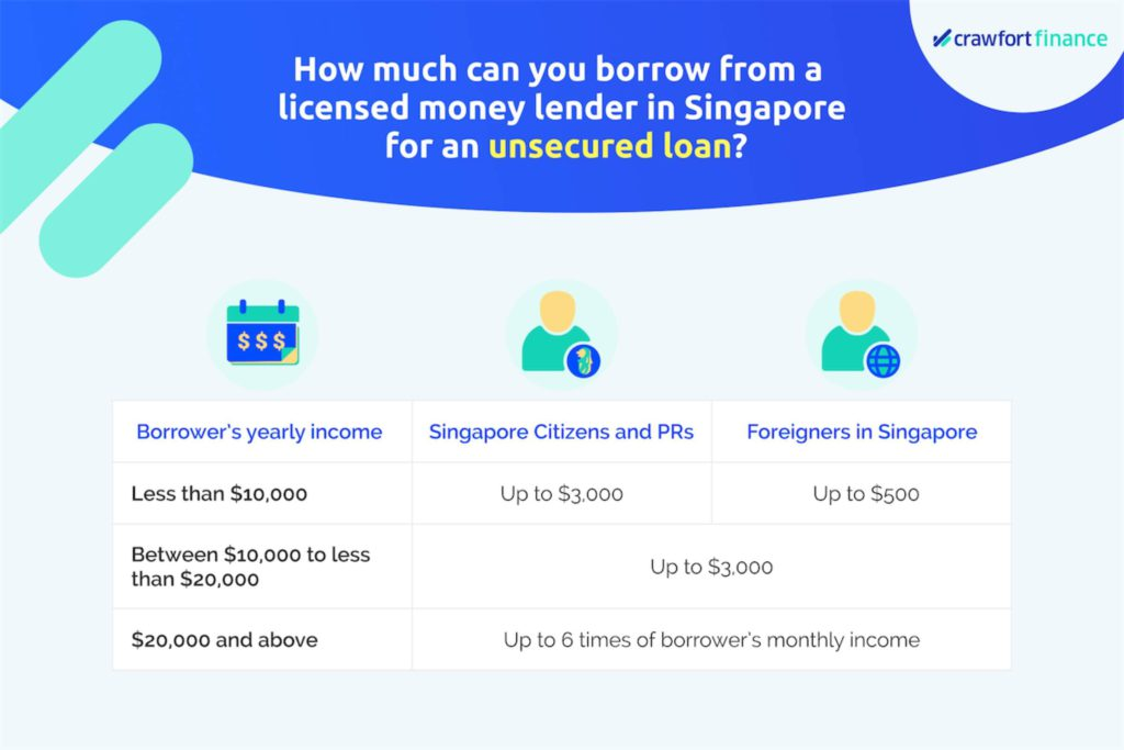 Infographic of how much you can borrow with a licensed money lender in Singapore