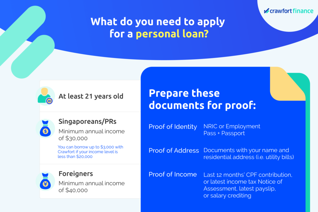 Infographic on what's needed for a personal loan application in Singapore