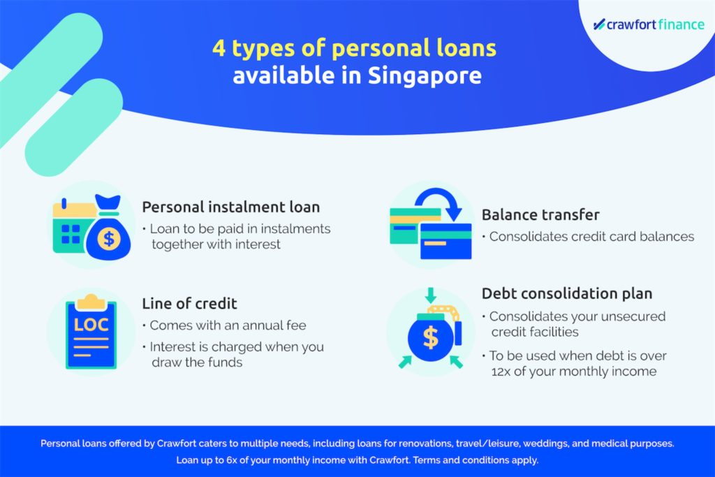 Infographic on the types of personal loans available