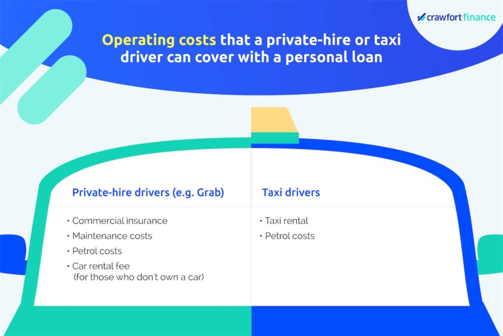 Infographic on private-hire/taxi operating costs that can be covered by a personal loan in Singapore