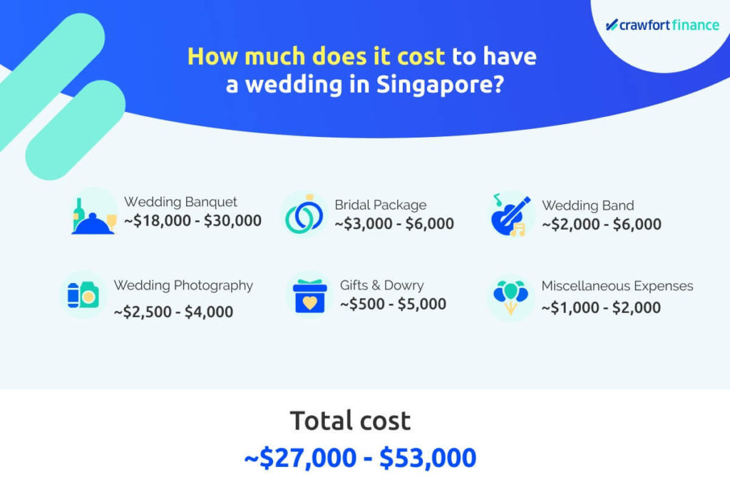 Infographic on how much a wedding can cost in Singapore