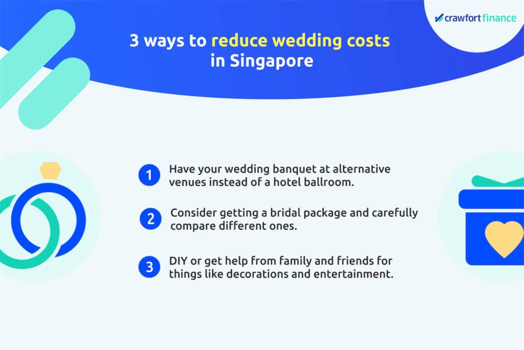 Infographic on the ways to reduce wedding costs