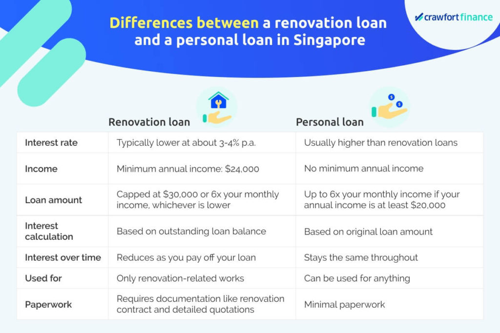 Infographics on the difference between renovation loan and personal loan in Singapore