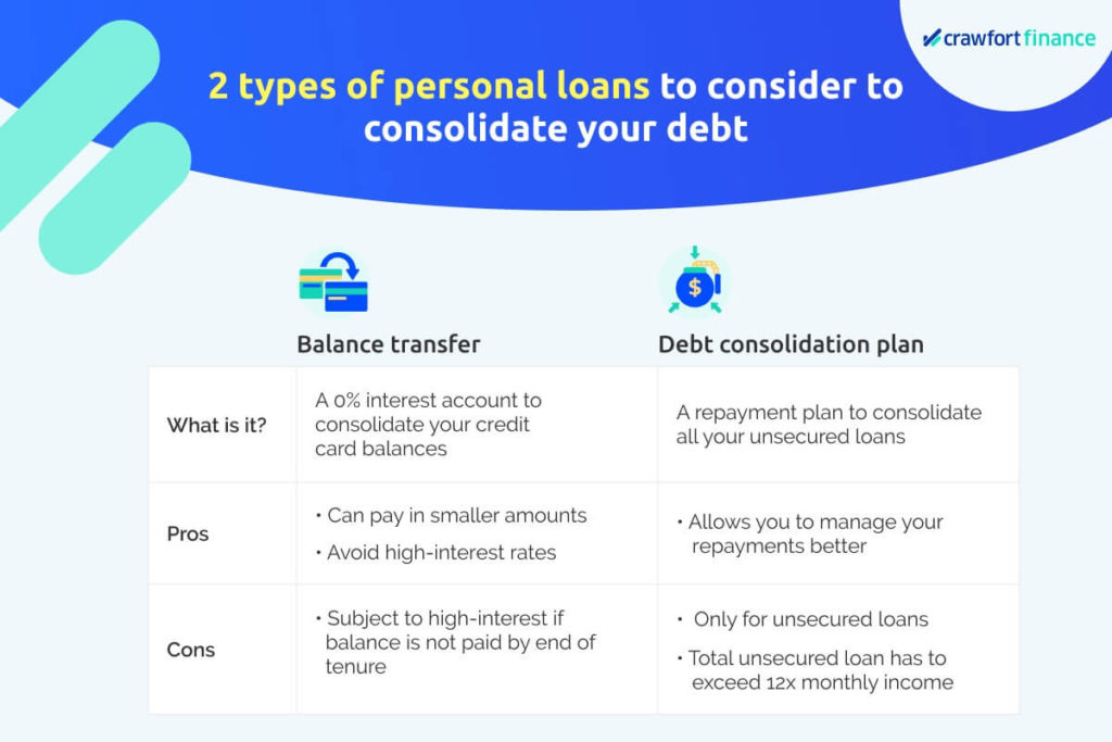 Infographic on pros and cons of options for debt consolidation