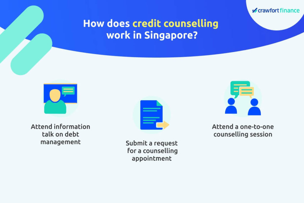 Infographic on how credit counselling works in Singapore