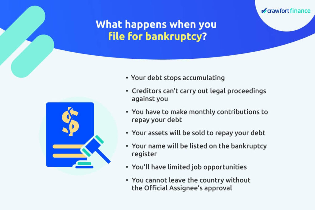Infographic on what happens when you file for bankruptcy in Singapore