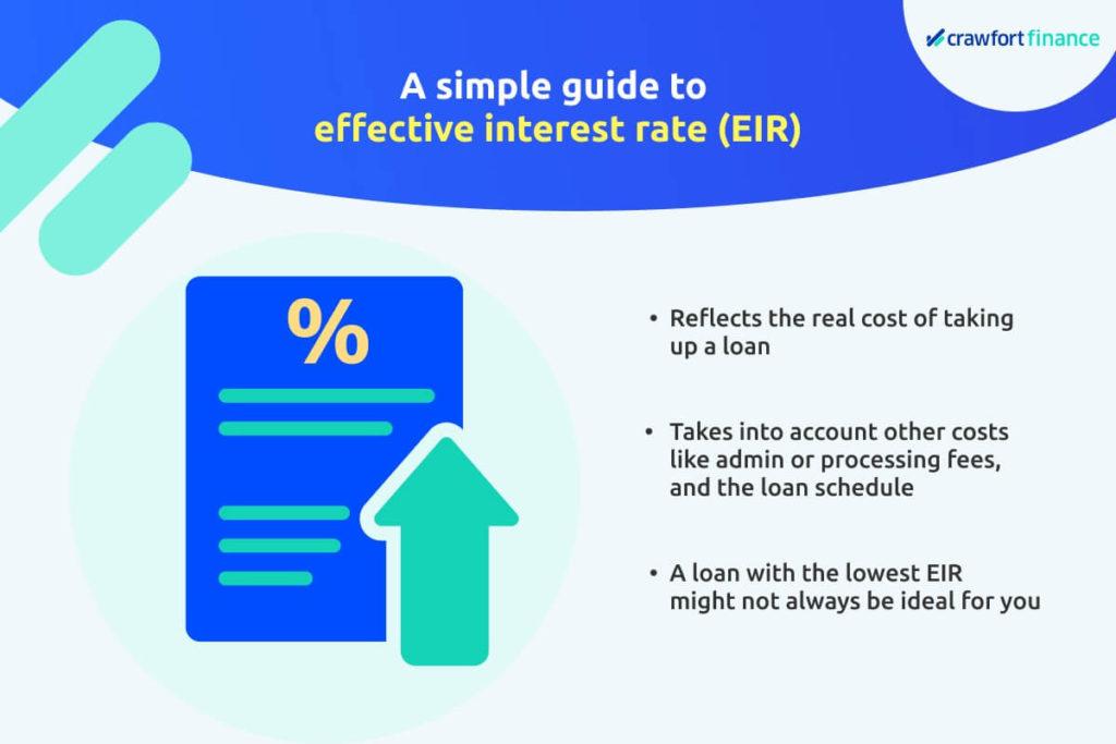Infographic explaining effective interest rate
