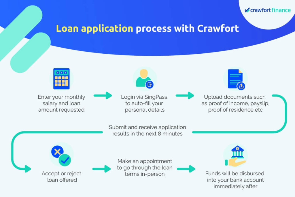 Infographic on the loan application process with Crawfort, a licensed money lender in Singapore