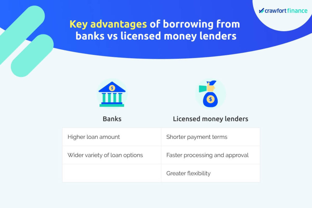Infographic on the advantages of banks and licensed money lenders