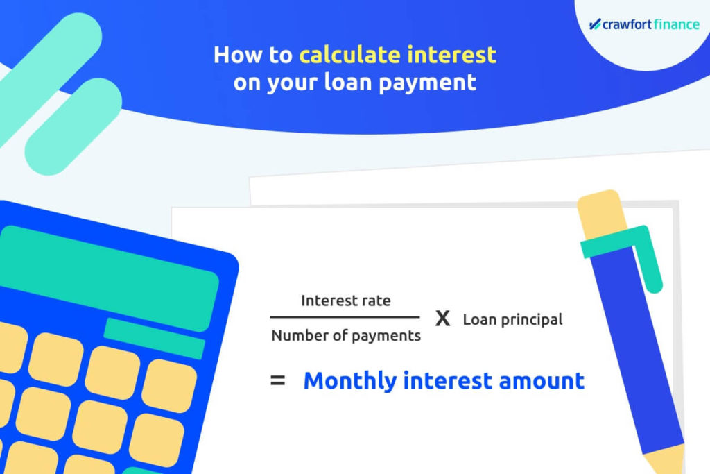 Infographic on how to calculate interest on a loan