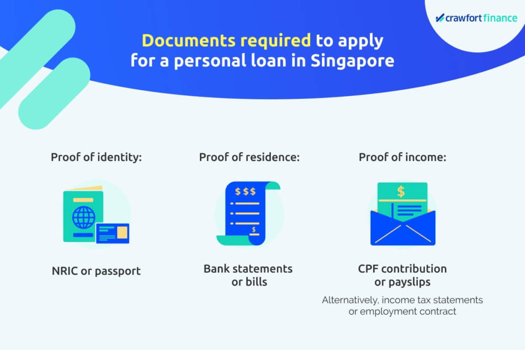 Infographic on documents needed to get a personal loan in Singapore, as you can't get one without income proof